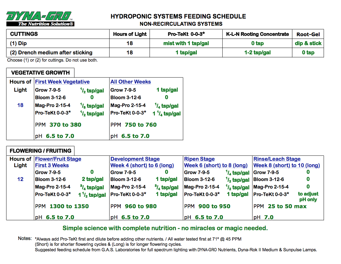 Hydroponic systems feeding schedule growing supplies online for Feed and grow fish free no download